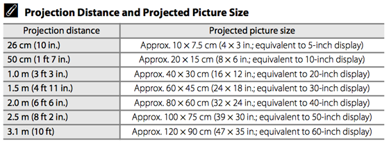 projection distance chart