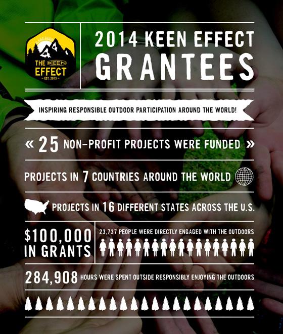 KEEN Effect II poster