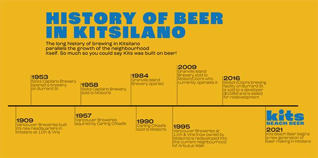 Kits Beach Beer Makes Waves
